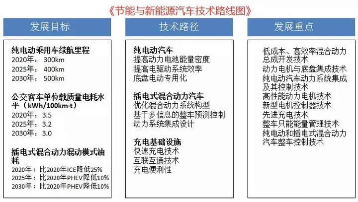 中国节能与新能源汽车的6大技术领域发展现状