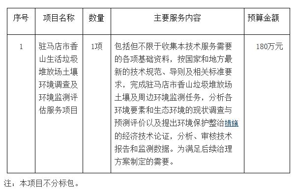 河南驻马店市土壤环境调监测评估服务项目招标